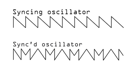 A saw wave labelled syncing oscillator and a soft synced saw wave labelled synced oscillator. The synced oscillator changes direction in the middle of its cycle creating a more complex waveform.