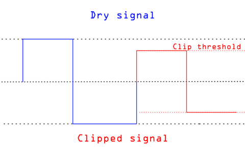 A square wave, and a hard clipped square wave. The hard clipped square wave looks the same as the original, but is a lower amplitude.