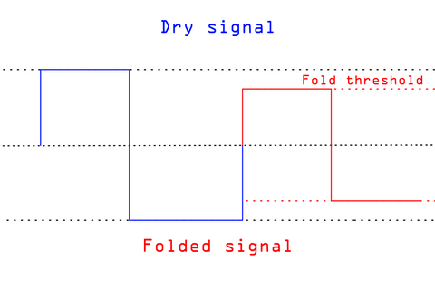 A square wave and a folded square. The folded square looks the same as the original, but is a lower amplitude.