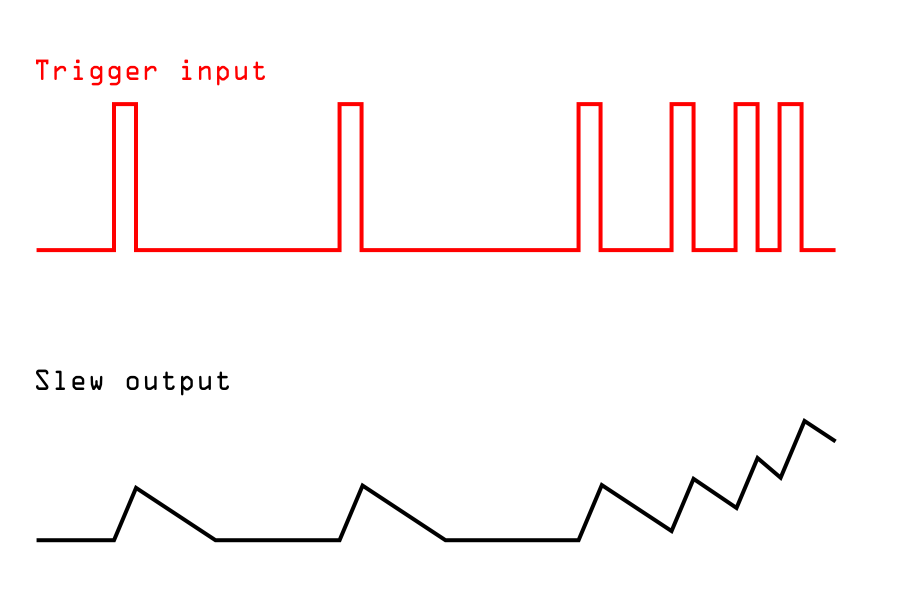 An outline of a trigger sequence, above a CV signal that increases in height as the triggers increase in frequency.