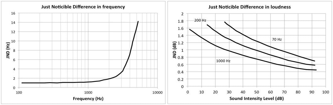 Image shows 2 black and white line graphs. Left graph's title: Just noticeable difference in frequency. Right graph's title: Just noticeable difference in loudness.  JNDs vary with frequency and with intensity. Image from https://soundphysics.ius.edu/ Click through for more information.