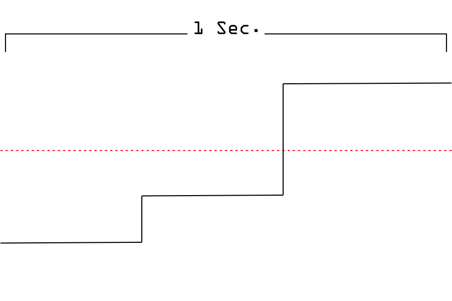 An example of a DC signal.