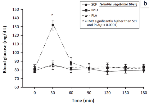 comparison of blood glucose effects of soluble vegetable fiber and IMO vs placebo