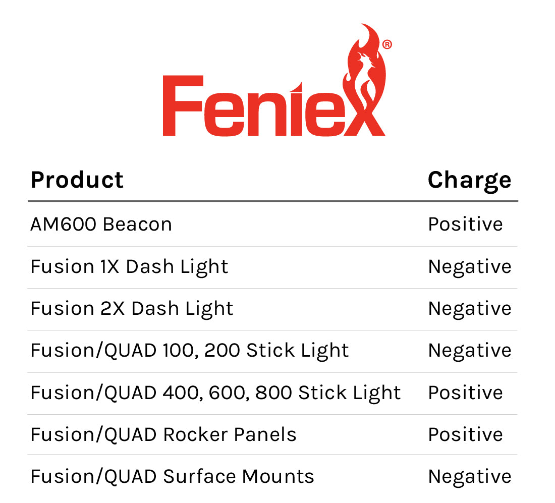 Feniex Products Charge Chart