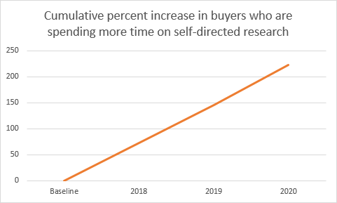 Fig. 1:Year over year, the vast majority of b2b buyers are self-reporting they spend more time on self-directed research.