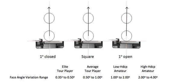 Putter Launch Monitor Metrics;