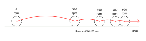 bouncing golf ball and skid zone