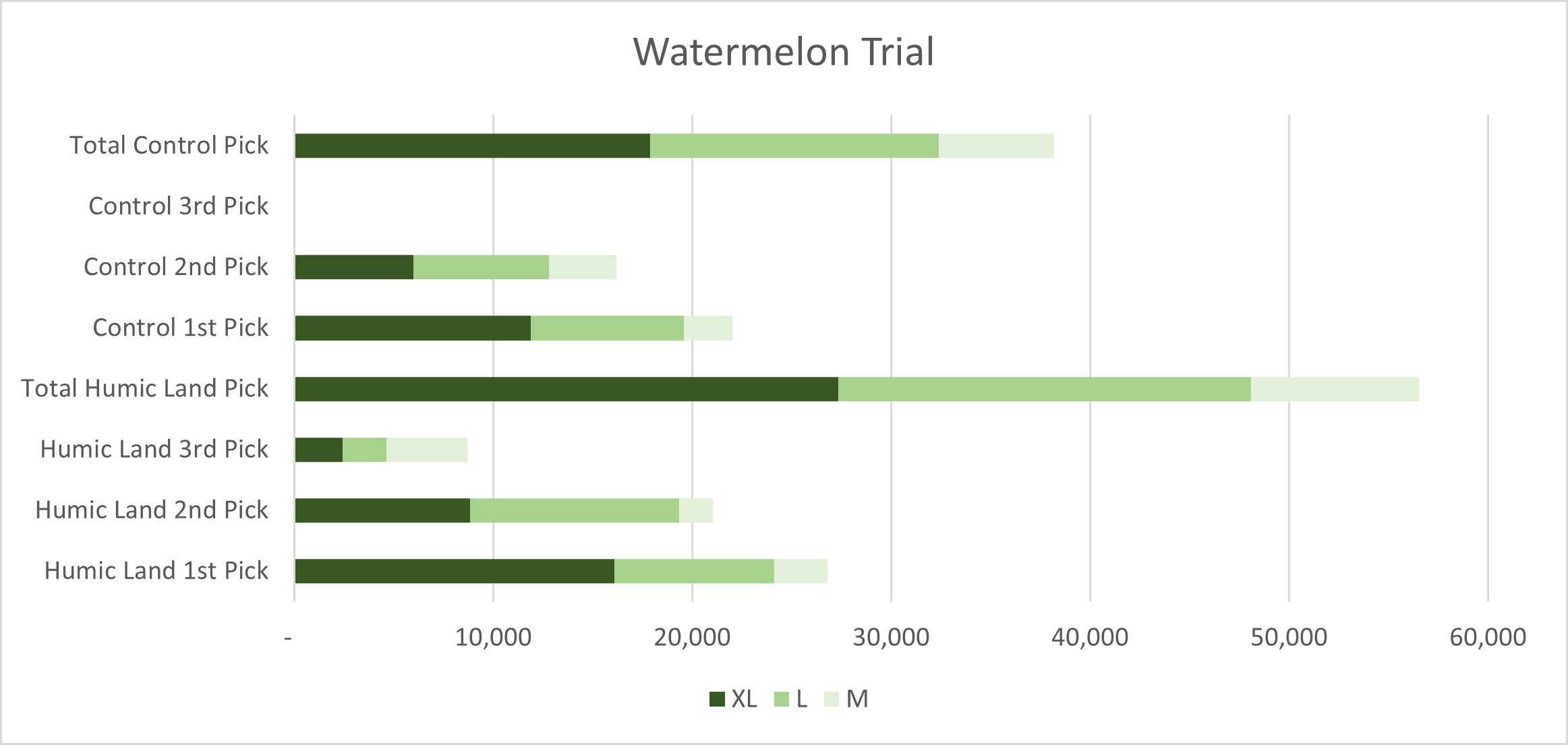 Watermelon trial results