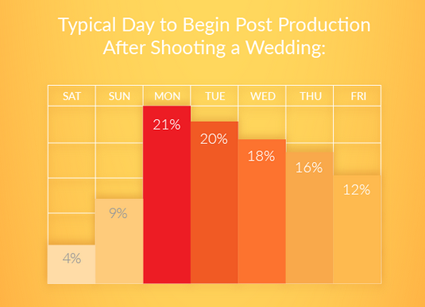 A yellow graphic that details the typical day to begin post production after shooting a wedding.