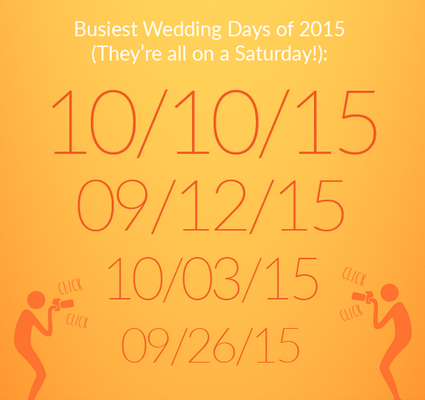 A yellow graphic that details the busiest wedding days of 2015.