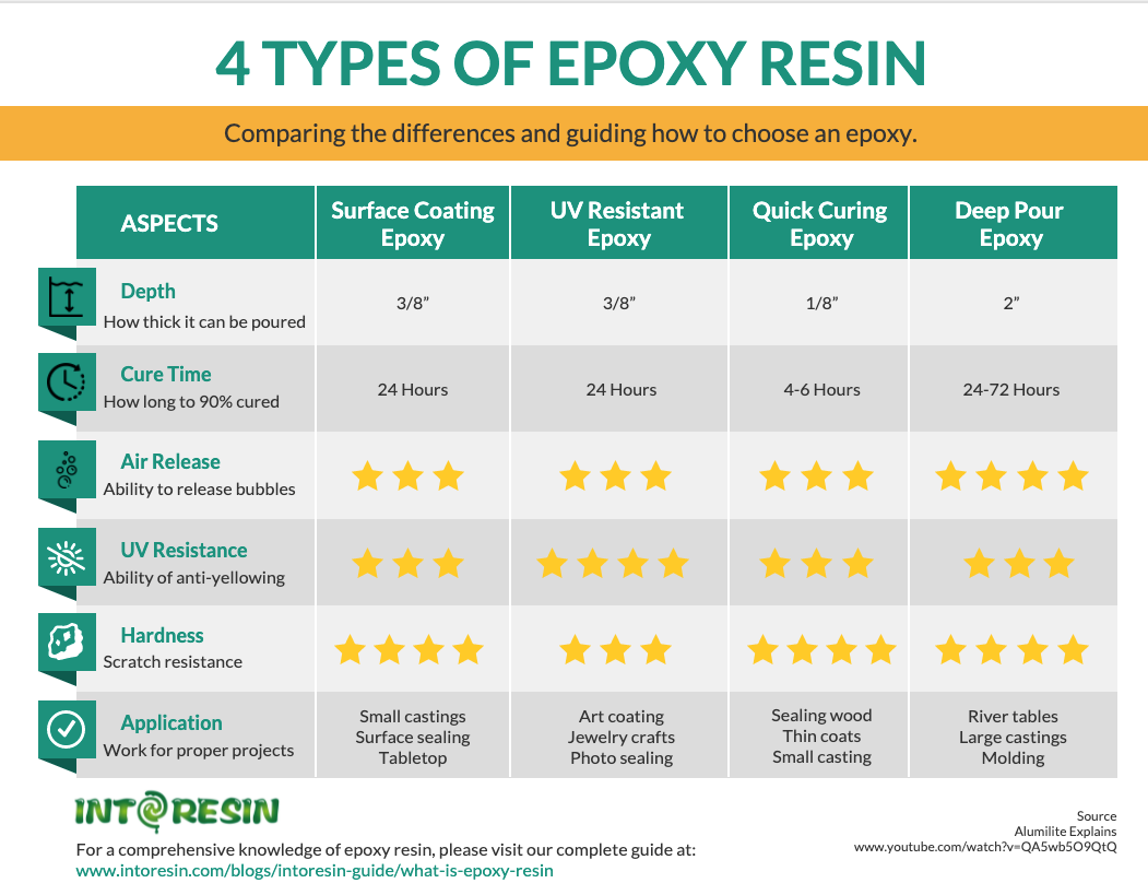 4 types of epoxy resin uncovering the differences