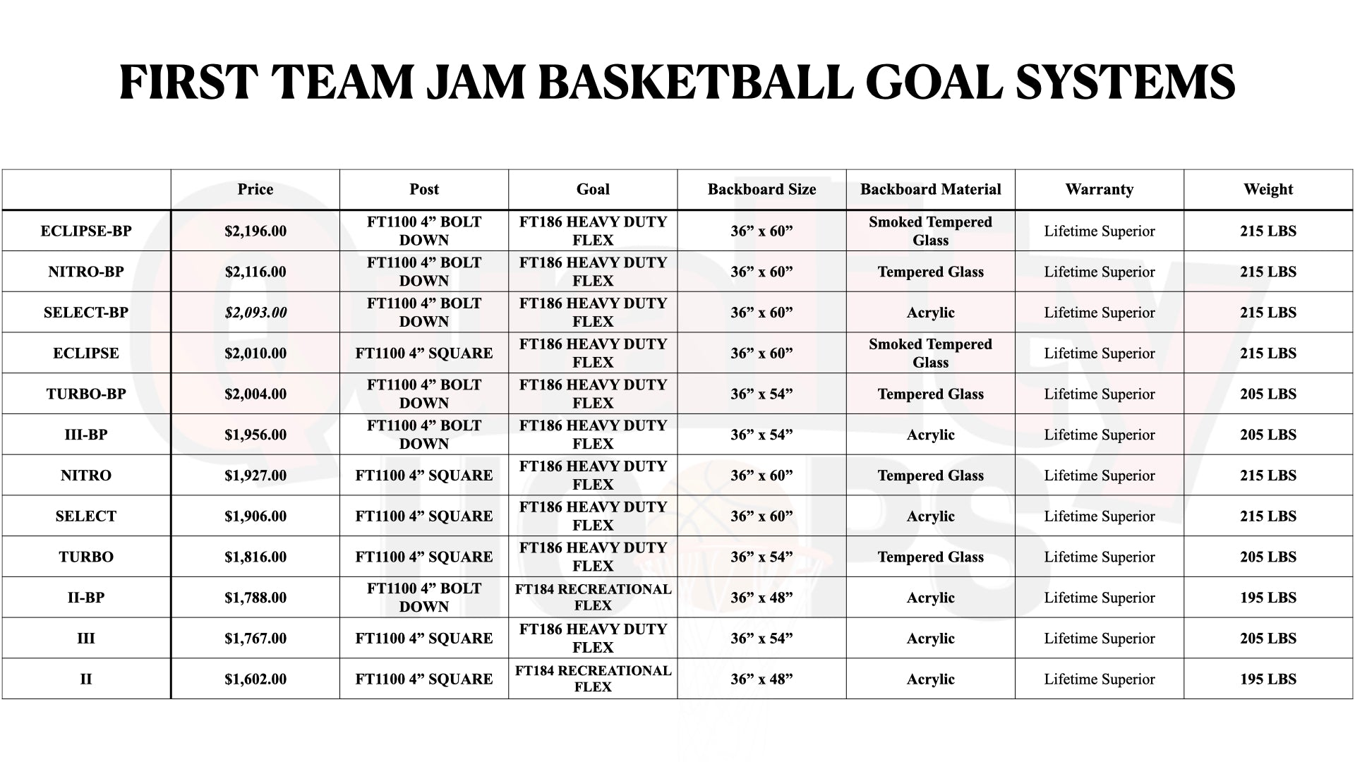 First Team Jam In Ground Basketball Goal System