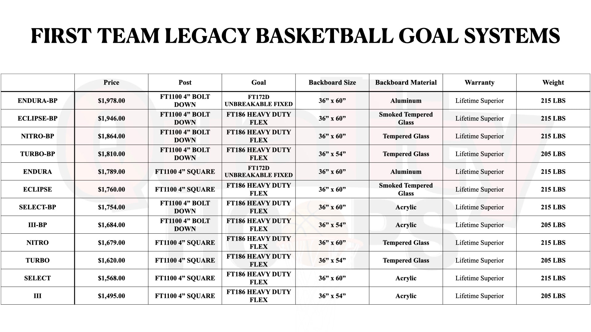 First Team Legacy In Ground Basketball Goal System