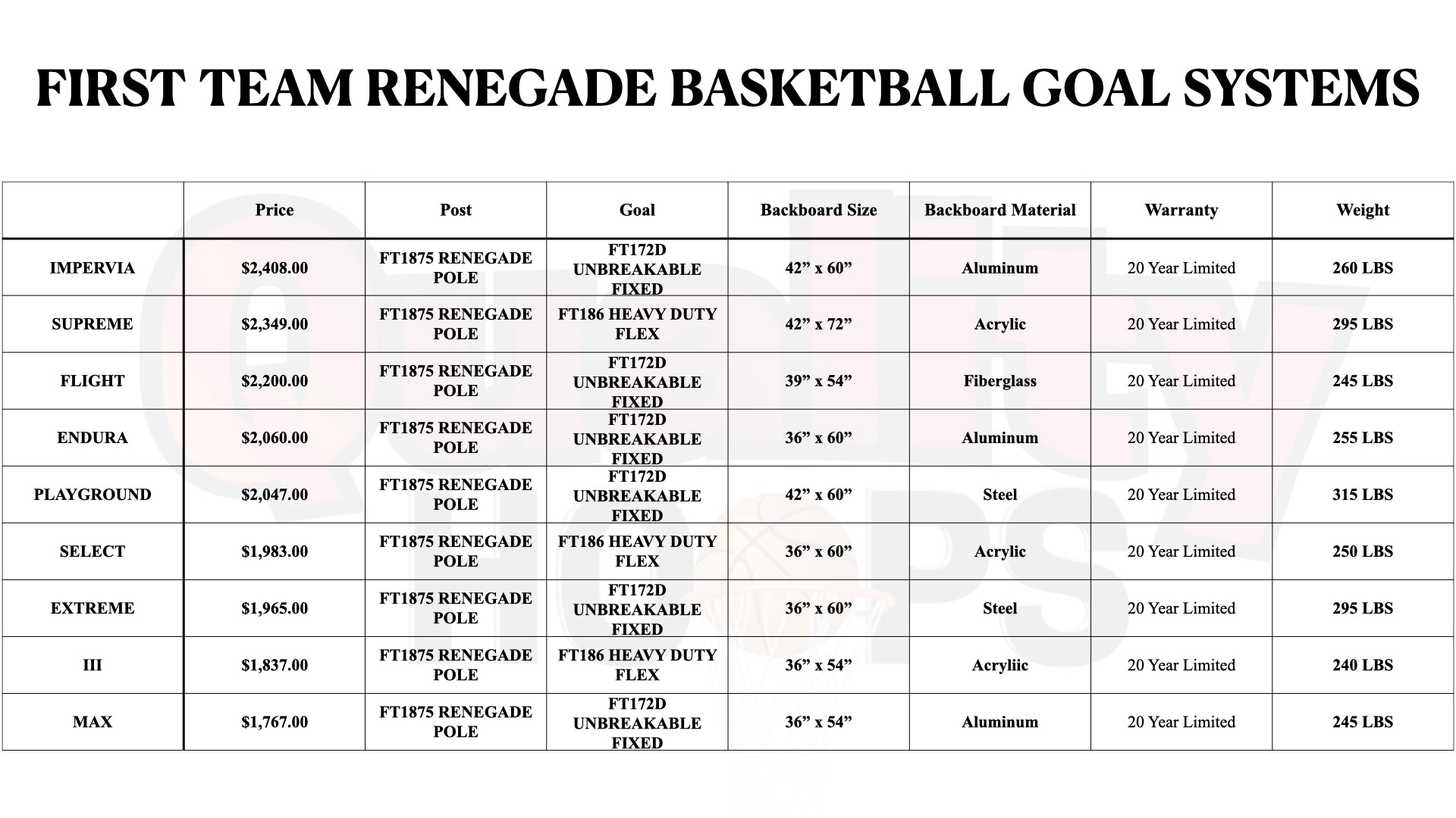 First Team Renegade In Ground Basketball Goal System