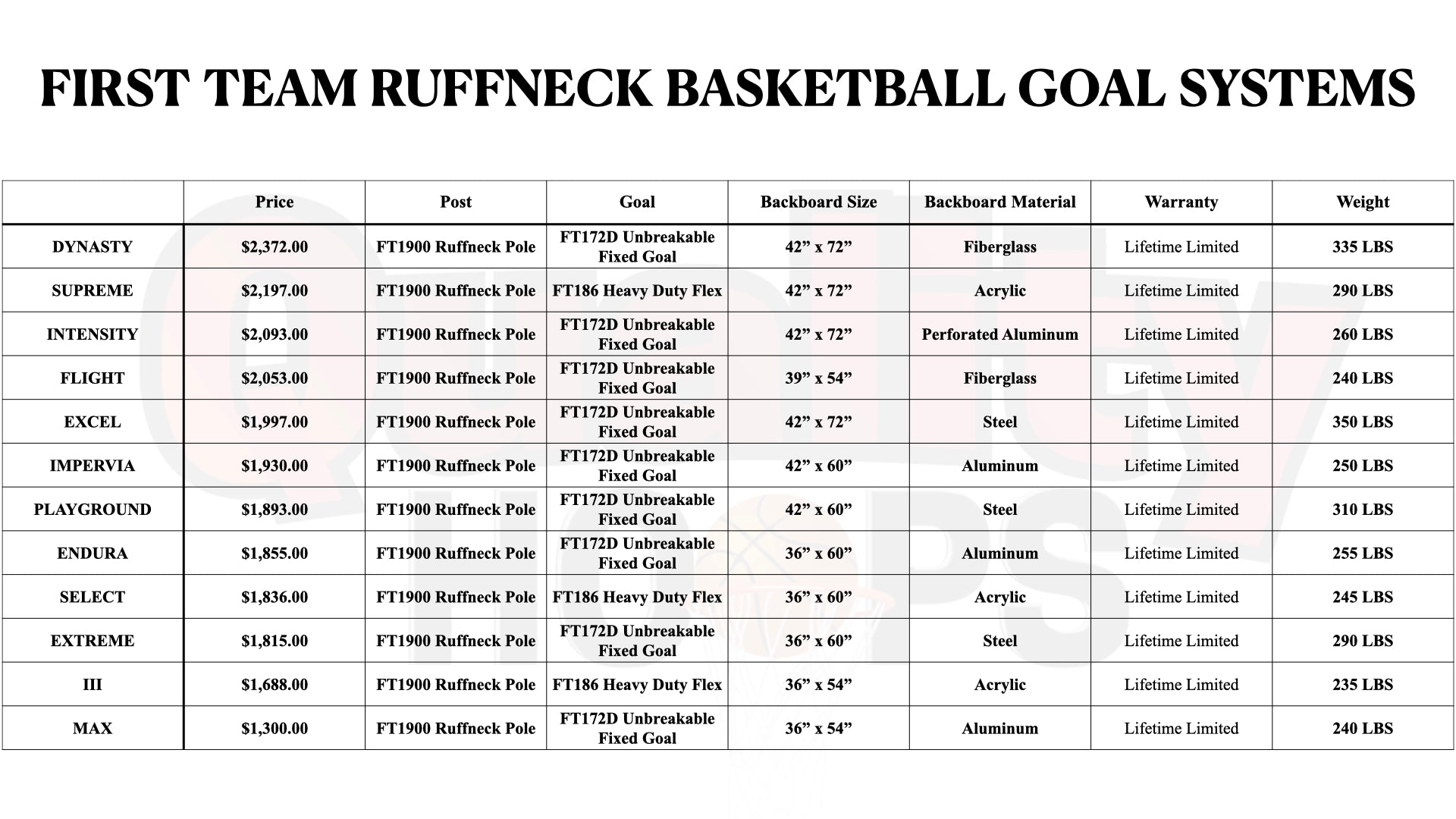 First Team Ruffneck In Ground Basketball Goal System