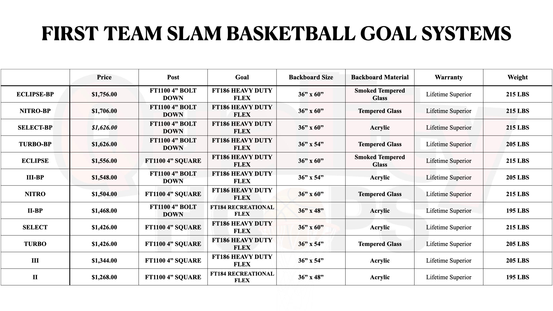 First Team Slam In Ground Basketball Goal System