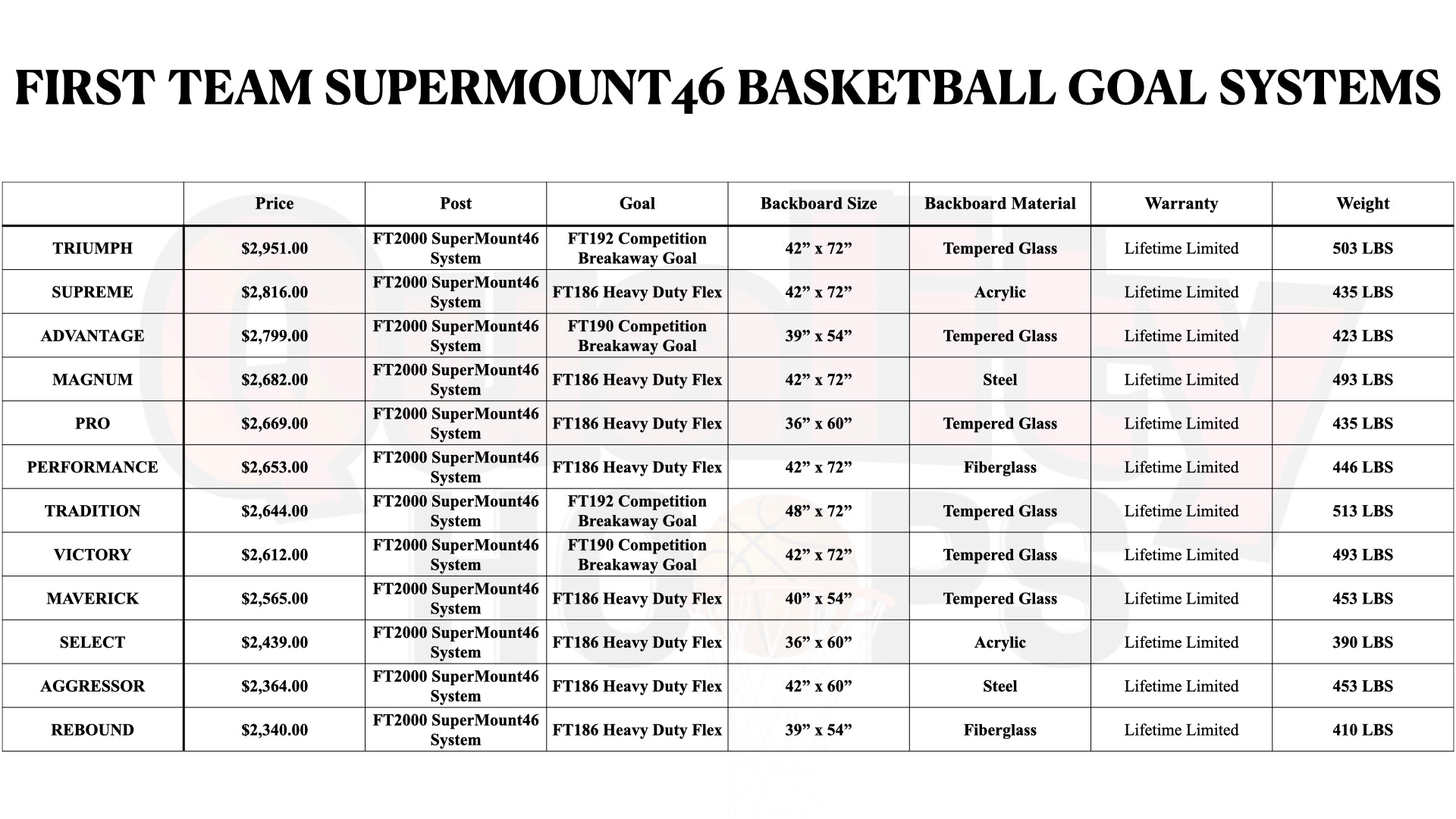 First Team SuperMount46 Wall Mounted Basketball Goal System