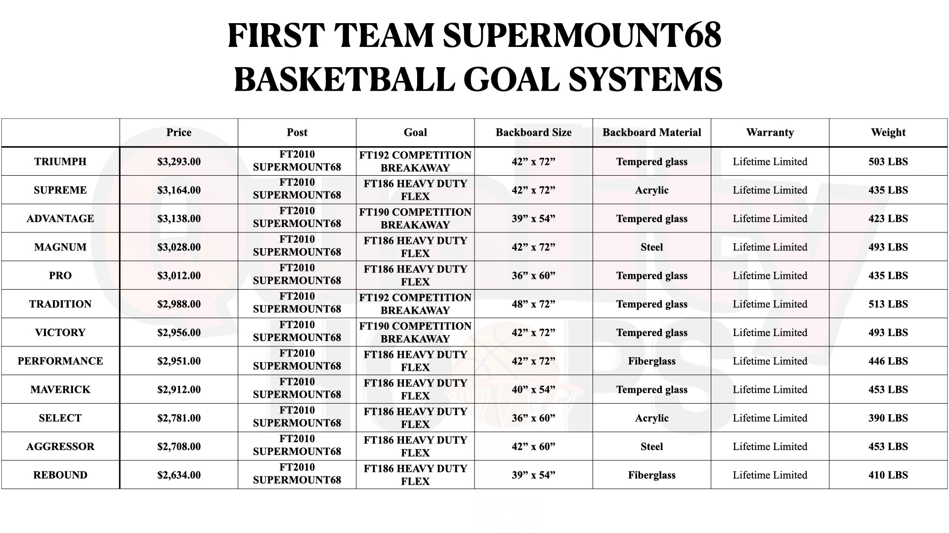 First Team SuperMount68 Wall Mounted Basketball Goal System