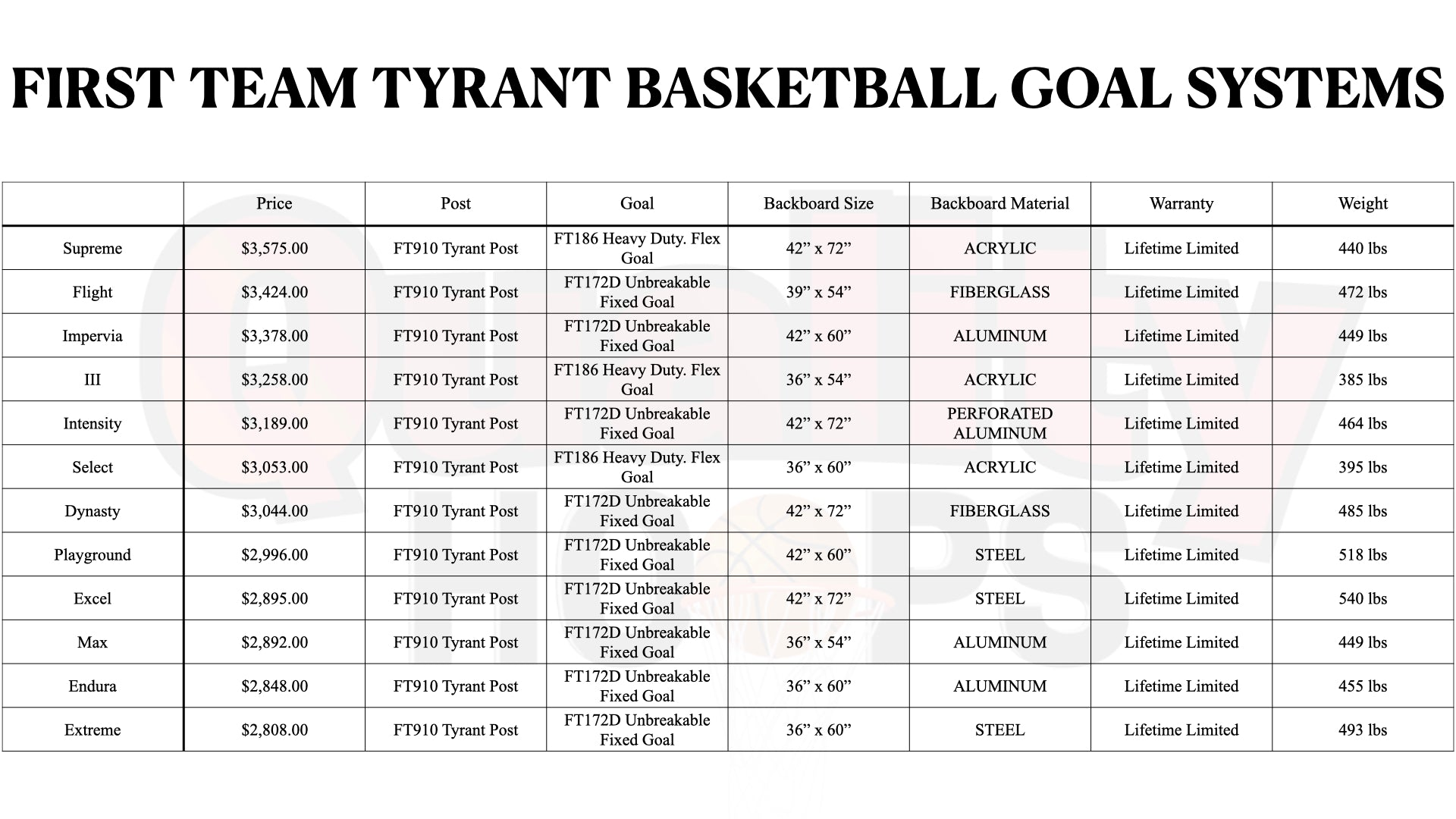 First Team Tyrant In Ground Basketball Goal System