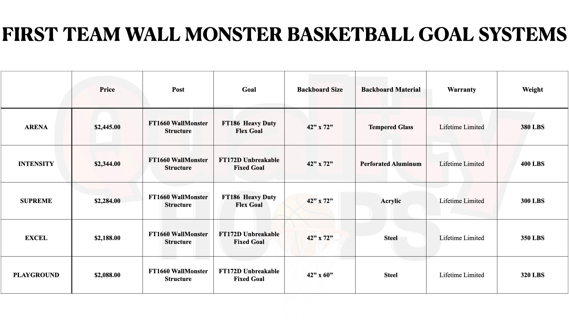 First Team Wall Monster Wall Mounted Basketball Goal System