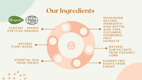 Natural and Organic Certified Ingredients and formulas by Just Gentle