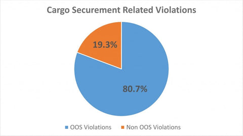 Cargo securement related violations