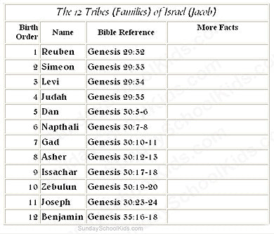 The of tribes were israel of what names the 12 The Twelve