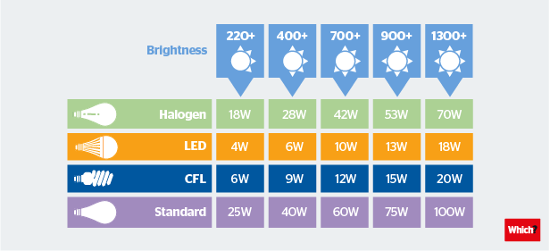 Source; https://www.which.co.uk/reviews/light-bulbs/article/five-tips-for-choosing-the-right-light-bulb-a5ZLF4v6VDlw
