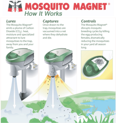 Mosquito Magnet How it works