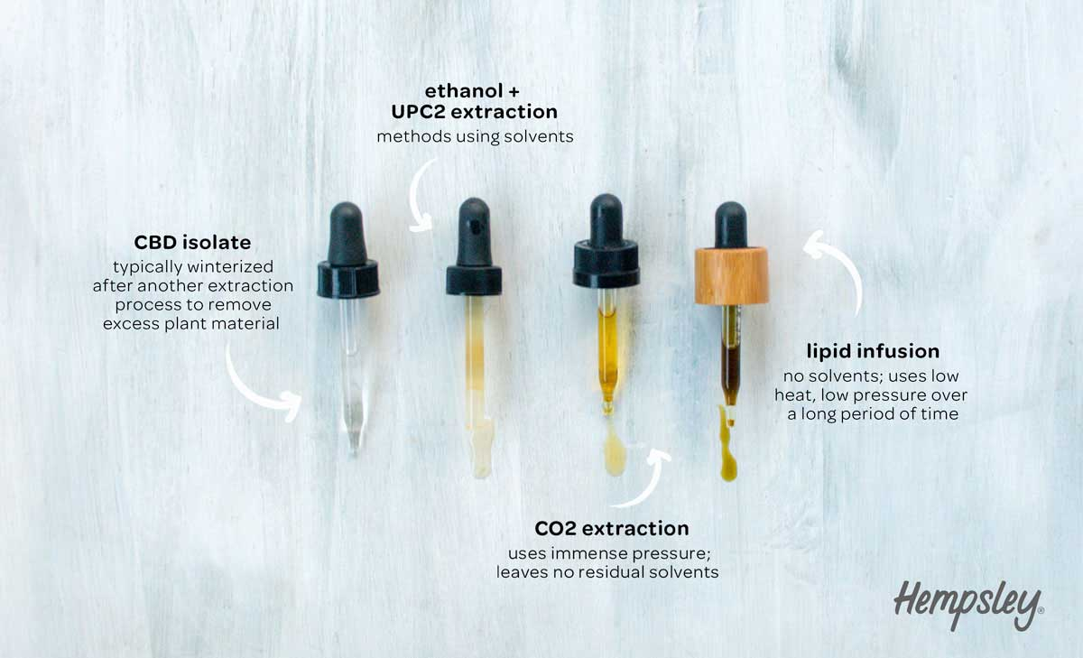 Infographic showing 4 different CBD droppers with varying colors of liquid and information about each extraction type