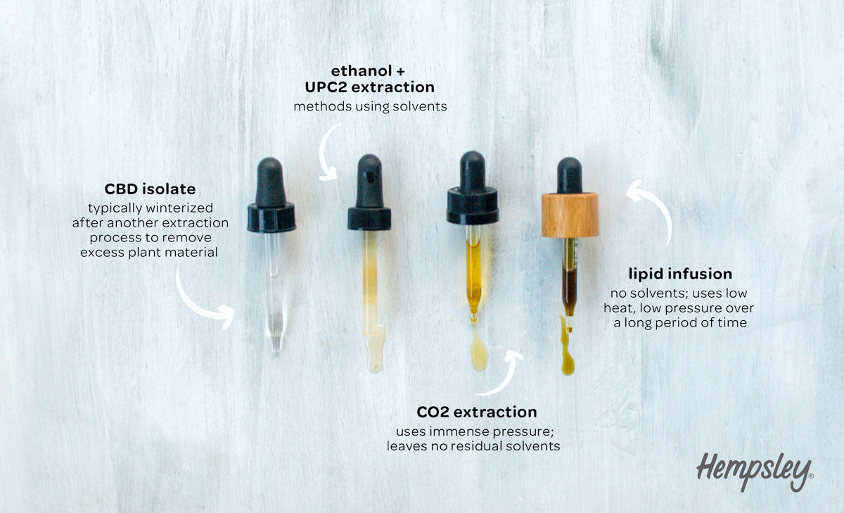 Graphic with 4 CBD tincture droppers with range of colors showing extraction methods