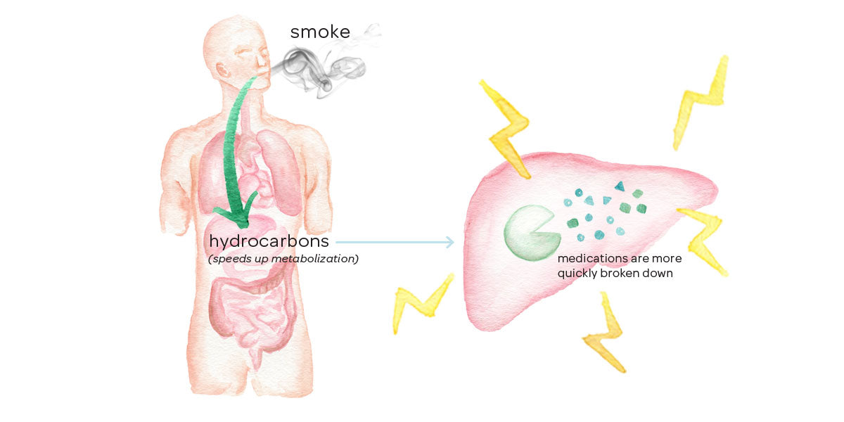 Illustration of how smoking can reduce the effectiveness of medications