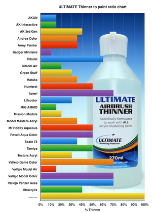 Ultimate Airbrush Thinner Chart