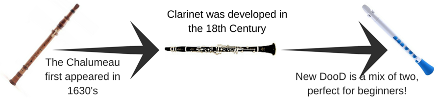 The Chalumeau first appeared in 1630's (1)