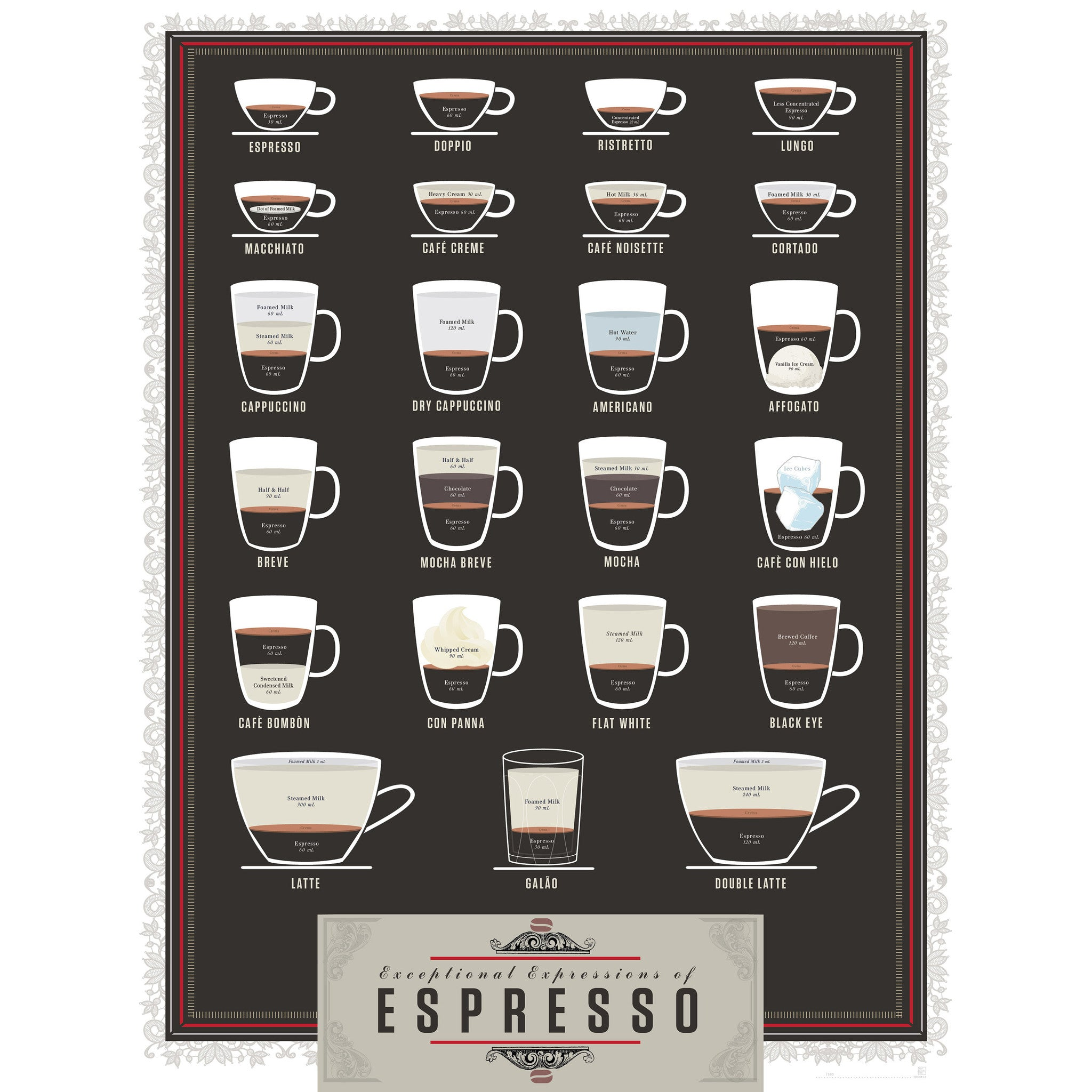 Exceptional Expressions Of Espresso Poster Pop Chart Lab Zillymonkey