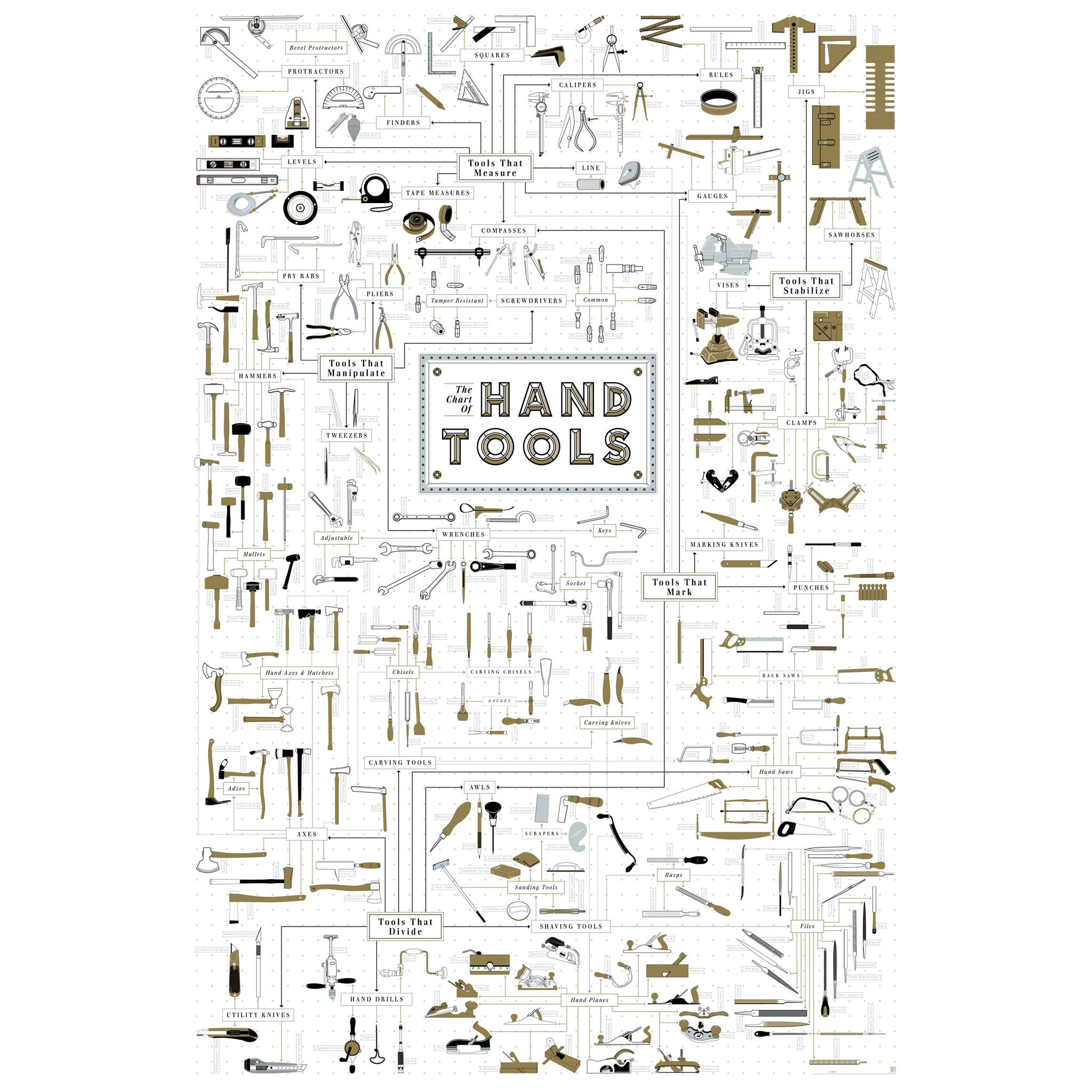 The Chart Of Hand Tools Poster By Pop Chart Lab