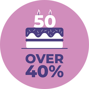 Over 40% of people aged 50+ and over 70% of 70+ have a hearing loss