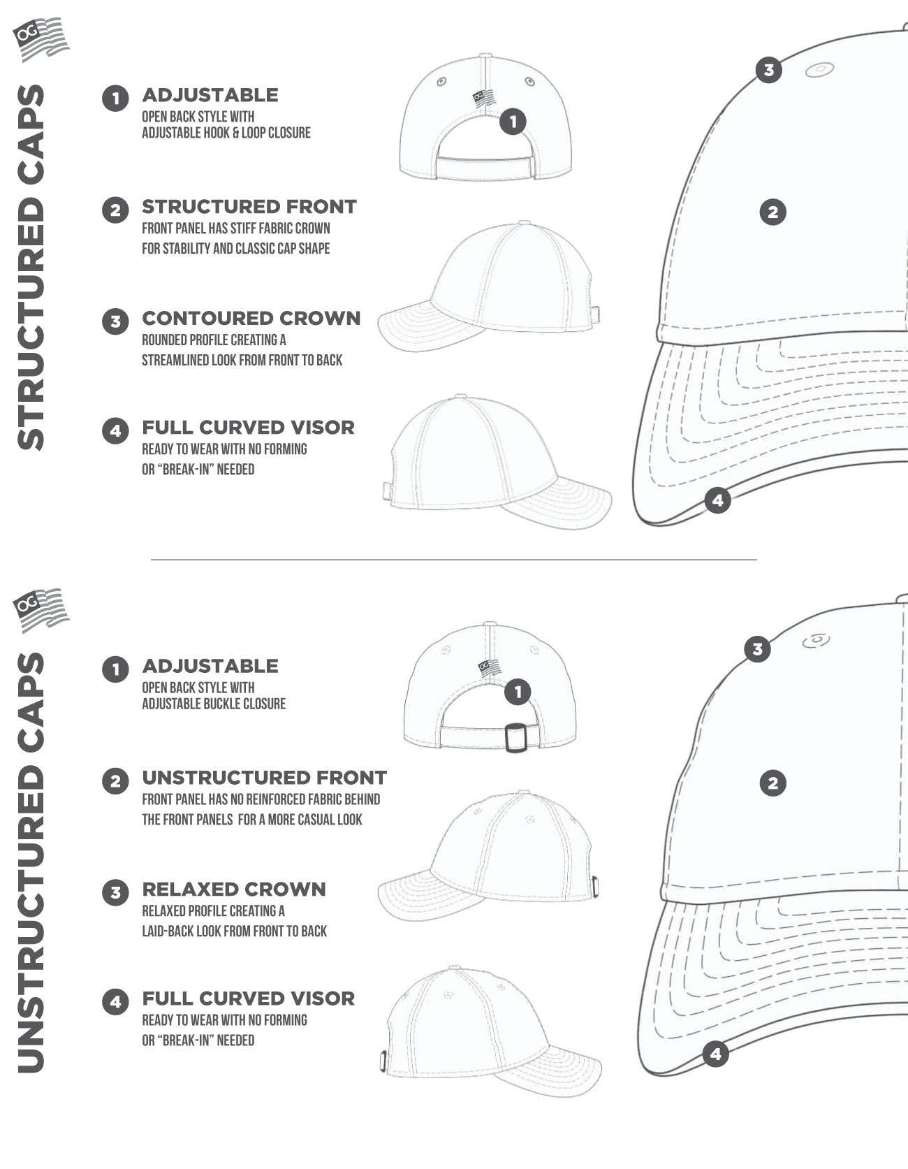 Structured vs. Unstructured Cap Graphic