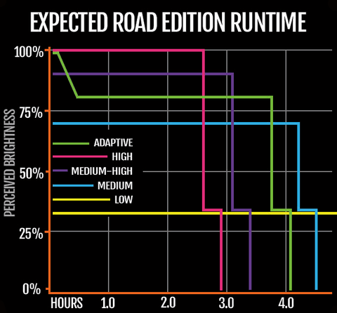 Road Edition Runtime Chart