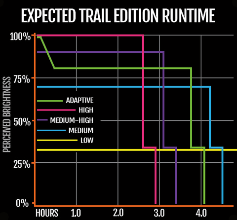 Trail Edition Runtime Chart