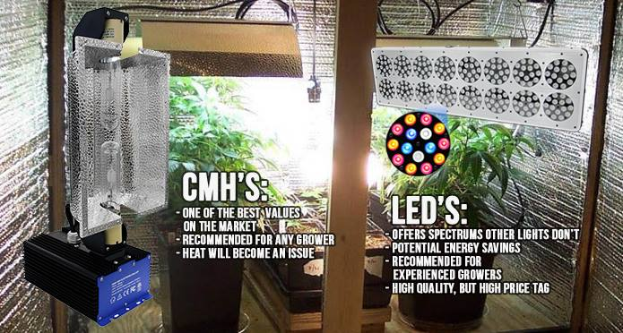 Final results of CMH lights and LED lights