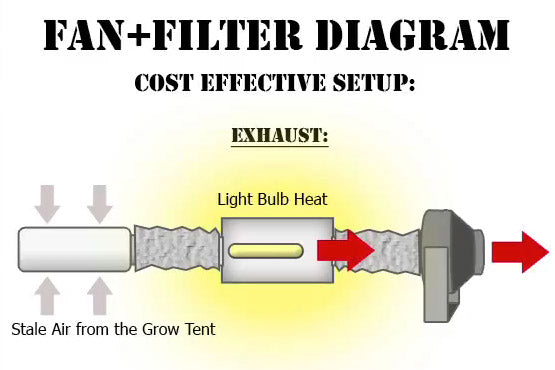 A full diagram of air flowing from a charcoal air filter and out of a high output fan.