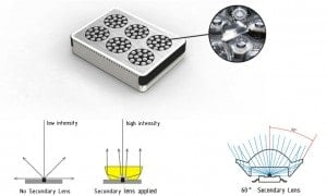 Diodes of a Modular LED