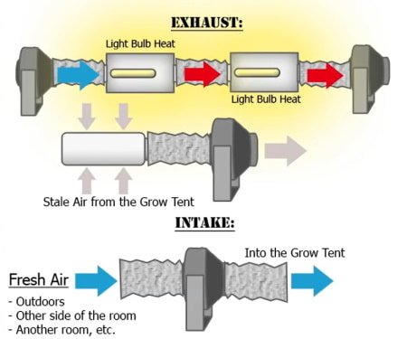This diagram illustrates airflow, climate control, and odor control in an indoor grow room or grow tent.