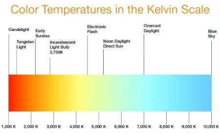 This is a graphic of the Kelvin Color Temperature Scale. Photo: Pinterest