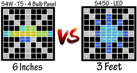 This graphic shows data between T5 grow lights and LED grow lights for comparison purposes.