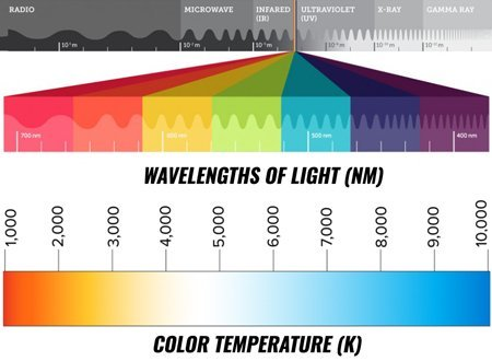 Wave lengths and color temperatures