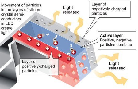 Active layers of a grow light illustration