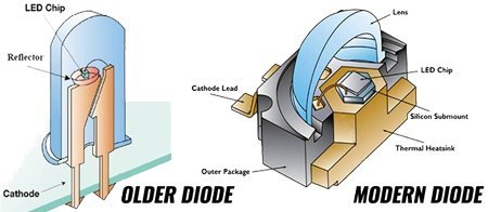 Good diode and a bad diode illustration