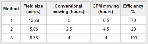 Table showing efficiency of the three different mowing methods